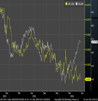 WPL vs ASX200, WTI in AUD