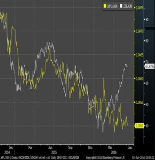 WPL vs ASX200, WTI in AUD