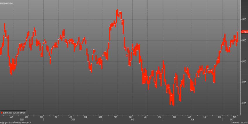 Prime Financial - Weekly Market Update